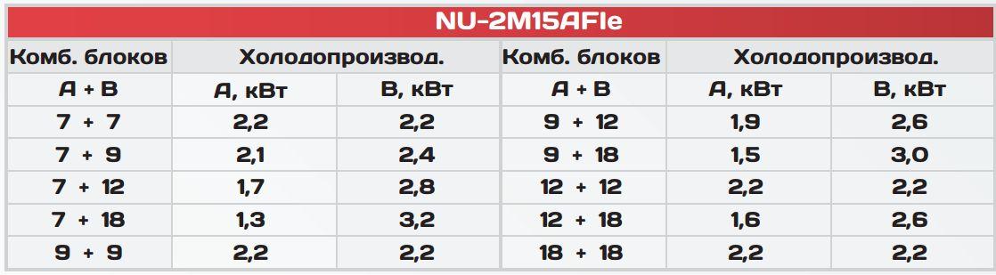 NU-2M15AFIe - таблица производительности