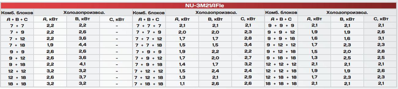 Таблица производильности