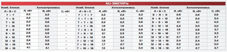 NU-3M27AFIe - таблица производительности