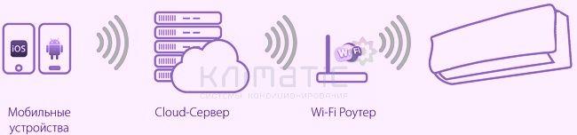 схема управления кондиционером Wi-Fi