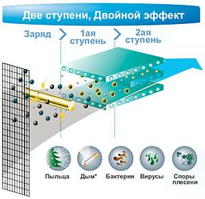 Технология системы фильтрации воздуха Daiseikai