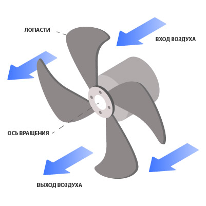 купить осевой вытяжной вентилятор. схема воздушного потока