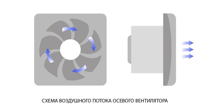 схема осевого вентилятора