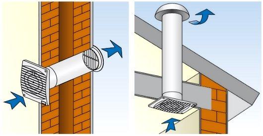 способы установки вытяжного вентилятора