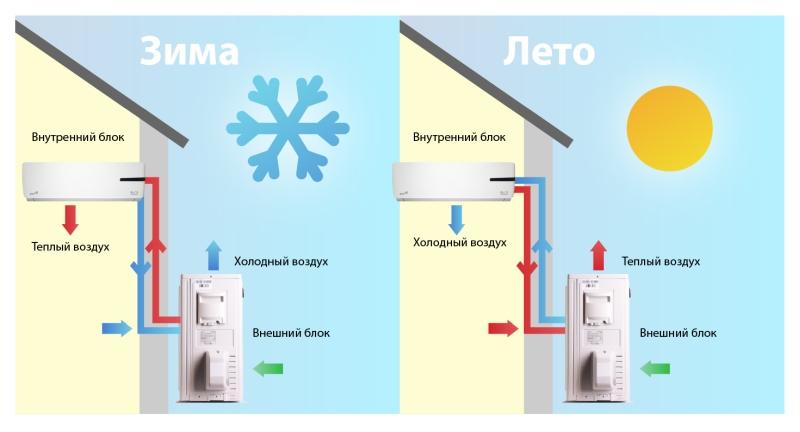 Принцип работы теплового насоса воздух-воздух