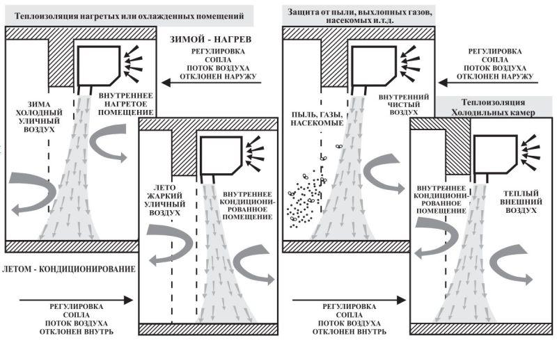 Примеры использования теплозавесы