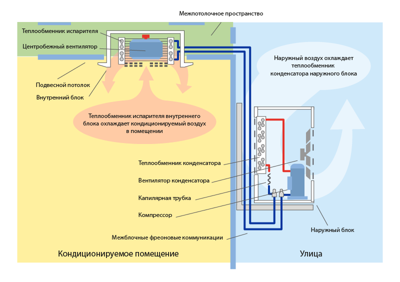 Схема подключения кассетного кондиционера