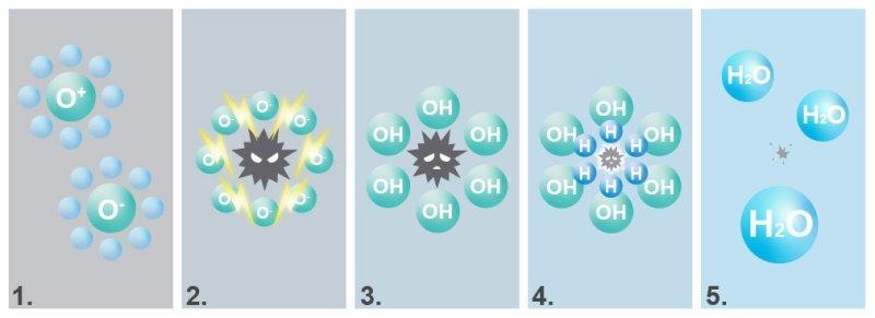 схема работы холодной плазмы