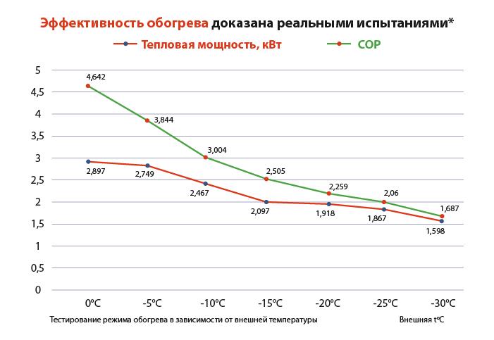 График эффективности обогрева кондиционером