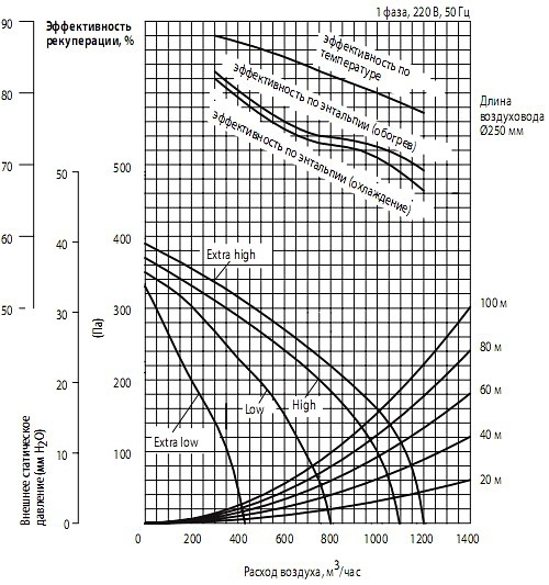 Напорные характеристики вентилятора и эффективность рекуперации теплаMitsubishi Electric lossnay LGH-100RX5-E
