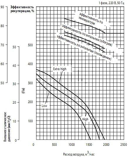 Напорные характеристики вентилятора и эффективность рекуперации теплаMitsubishi Electric lossnay LGH-150RX5-E