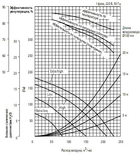 Напорные характеристики вентилятора и эффективность рекуперации теплаMitsubishi Electric lossnay LGH-15RX5-E