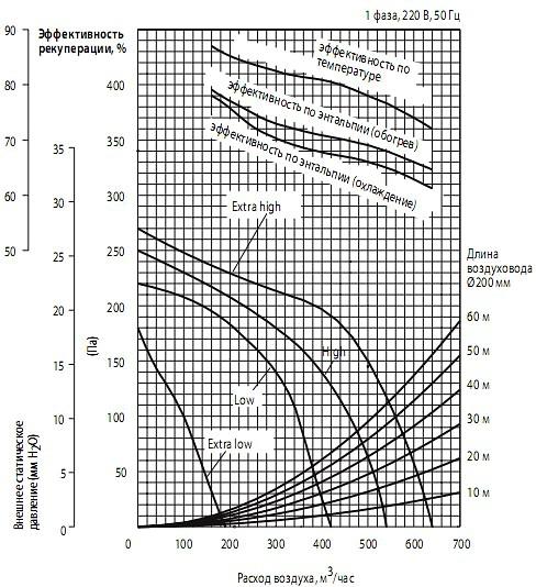 Напорные характеристики вентилятора и эффективность рекуперации теплаMitsubishi Electric lossnay LGH-50RX5-E