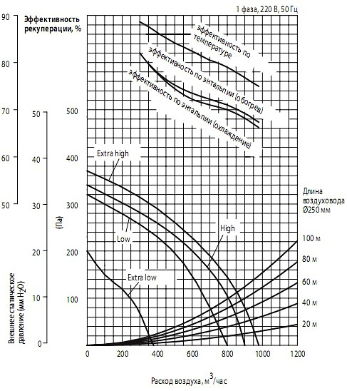 Напорные характеристики вентилятора и эффективность рекуперации теплаMitsubishi Electric lossnay LGH-80RX5-E