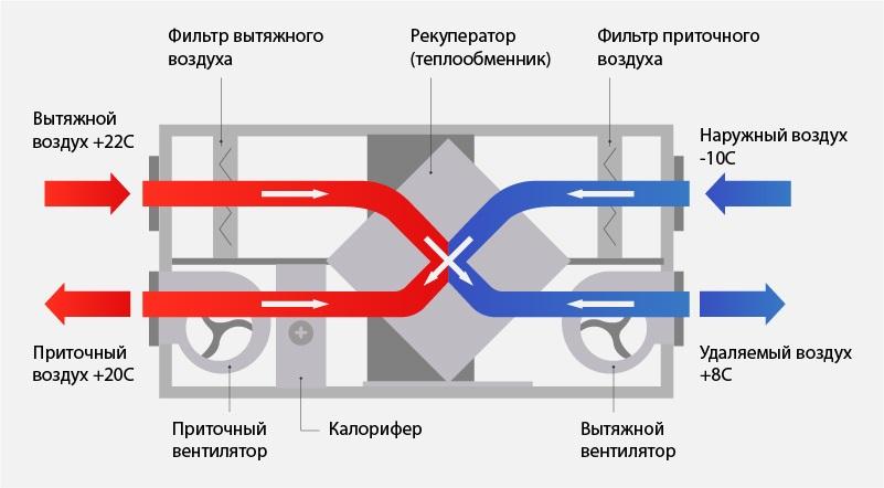 Принцип работы приточно-вытяжной вентиляции фото