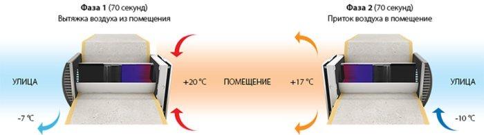 Установка pritochno-vytyazhnaya-ustanovka-blauberg-vento-expert-a50-1-s-pro