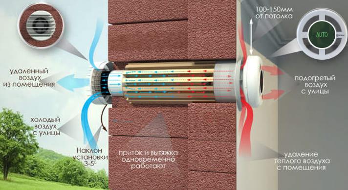 установка бытового рекуператора Прана 200 G Eco energy