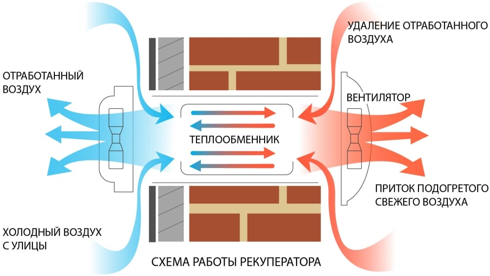 Схема работы бытового рекуператора